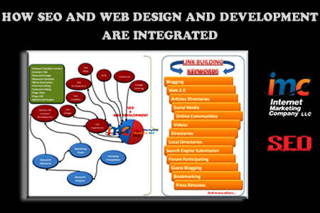 How SEO and Web Design And Development Are Integrated
